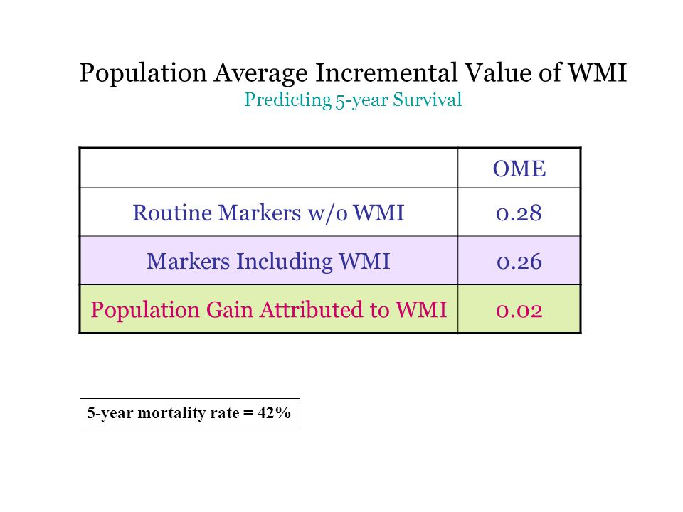 OME Routine Markers w/o WMI0.28 Markers Including WMI0.26 Population Gain Attributed to WMI0.02 Population Average Incremental Value of WMI Predicting 5-year Survival 5-year mortality rate = 42%