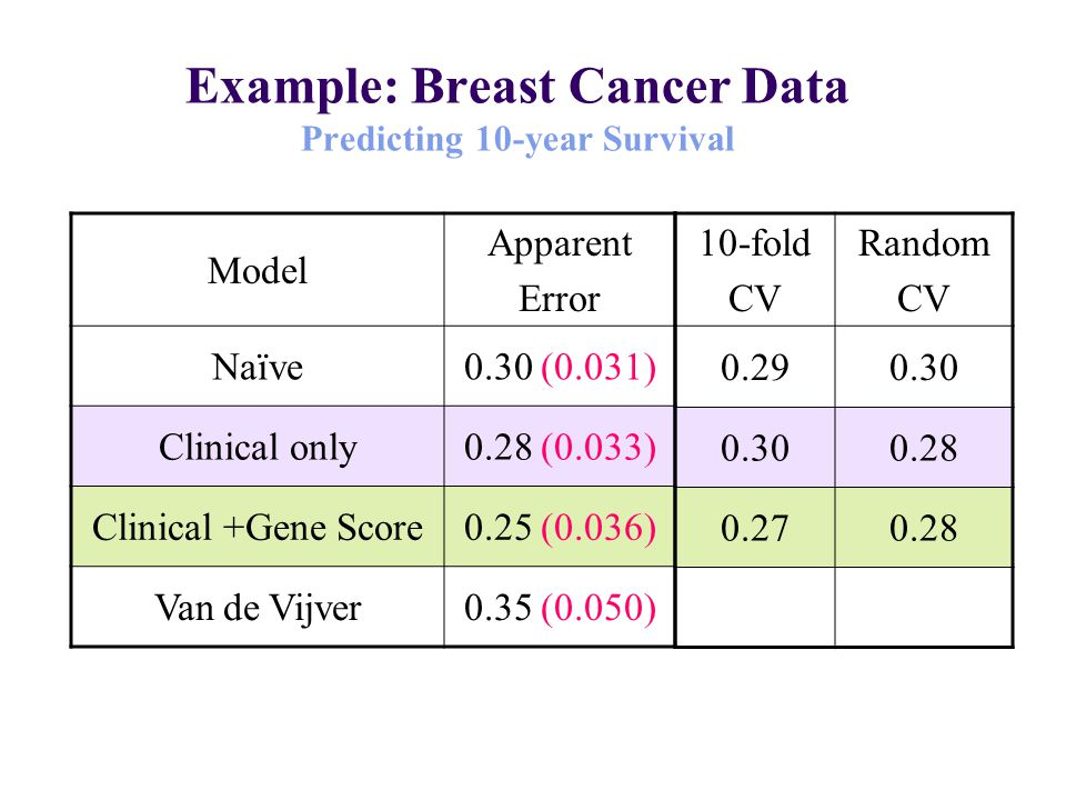 Model Apparent Error Naïve0.30 (0.031) Clinical only0.28 (0.033) Clinical +Gene Score0.25 (0.036) Van de Vijver0.35 (0.050) 10-fold CV Random CV 0.290.30 0.28 0.270.28 Example: Breast Cancer Data Predicting 10-year Survival