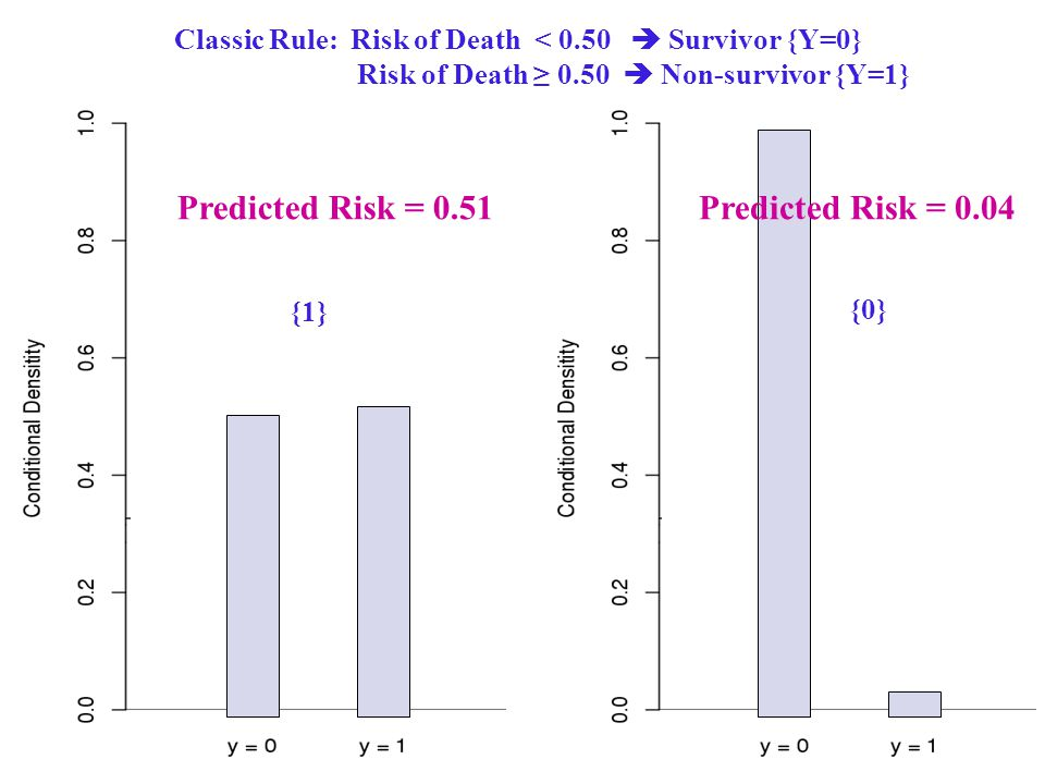 Predicted Risk = 0.04Predicted Risk = 0.51 Classic Rule: Risk of Death < 0.50  Survivor {Y=0} Risk of Death ≥ 0.50  Non-survivor {Y=1} {1} {0}