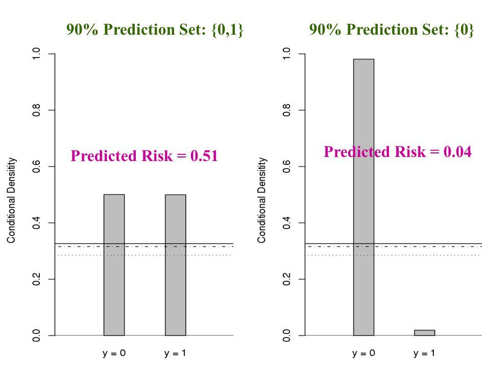 Predicted Risk = 0.51 Predicted Risk = 0.04 90% Prediction Set: {0,1}90% Prediction Set: {0}
