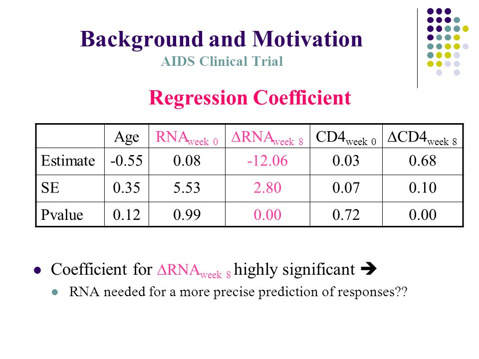 Background and Motivation AIDS Clinical Trial AgeRNA week 0  RNA week 8 CD4 week 0  CD4 week 8 Estimate-0.550.08-12.060.030.68 SE0.355.532.800.070.10 Pvalue0.120.990.000.720.00 Regression Coefficient Coefficient for  RNA week 8 highly significant  RNA needed for a more precise prediction of responses