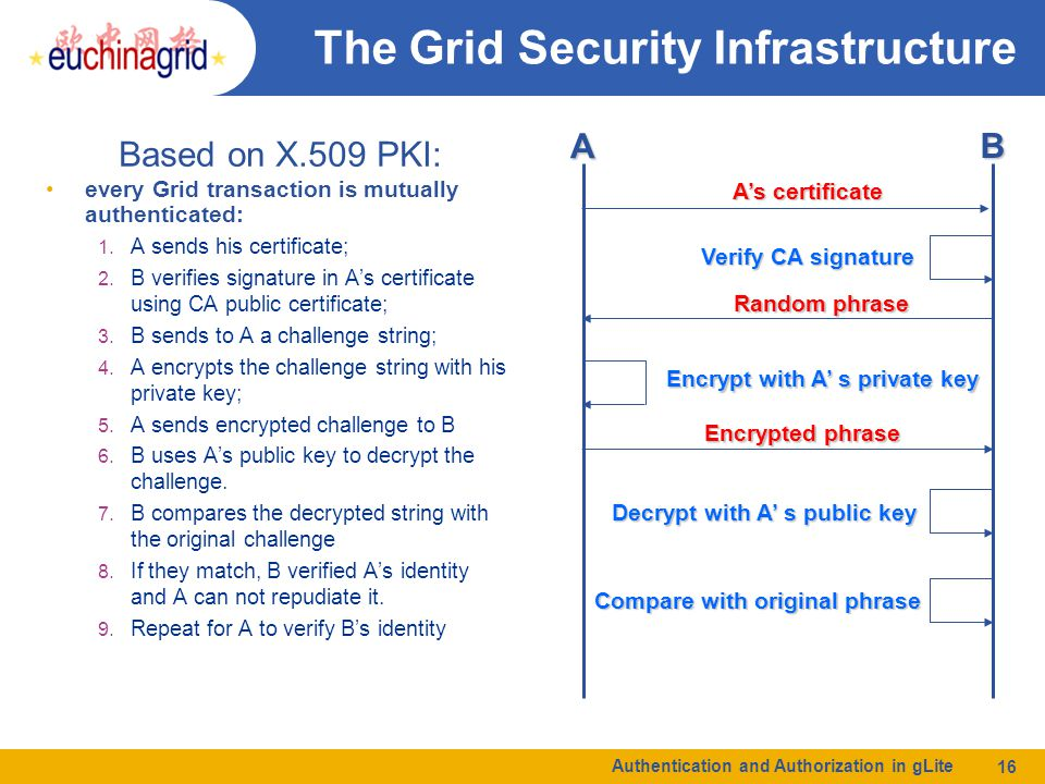 Authentication and Authorization in gLite 16 The Grid Security Infrastructure every Grid transaction is mutually authenticated: 1.