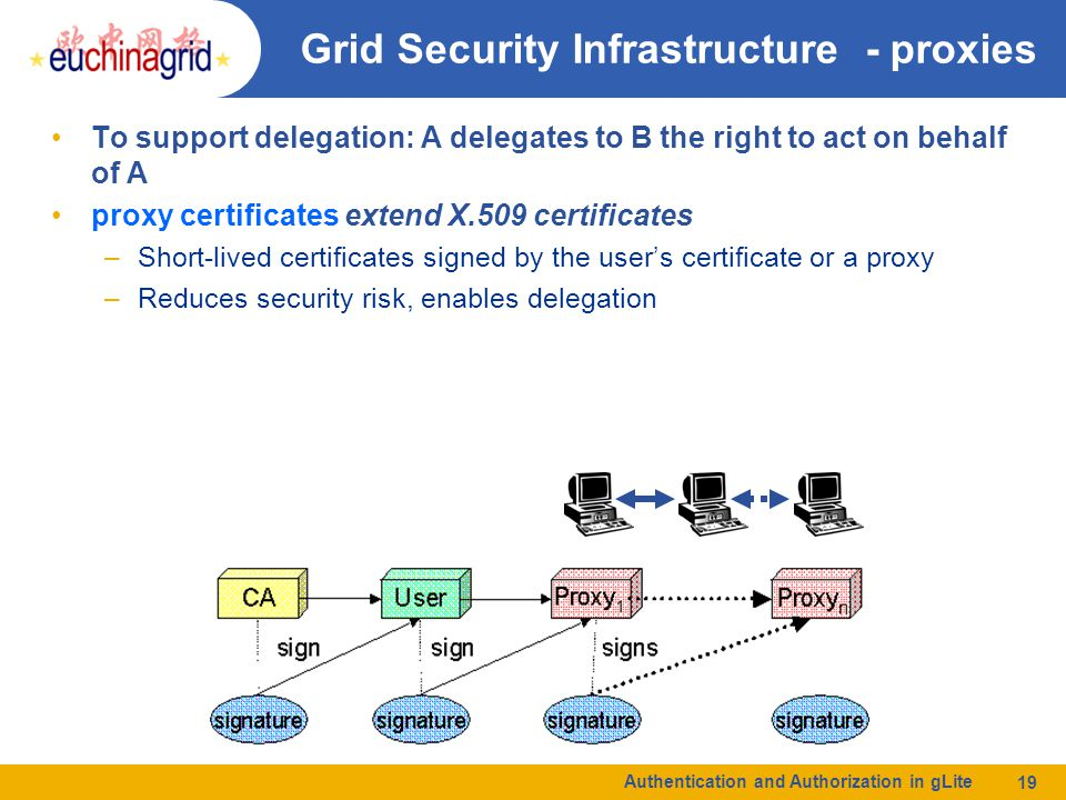 Authentication and Authorization in gLite 19 Grid Security Infrastructure - proxies To support delegation: A delegates to B the right to act on behalf of A proxy certificates extend X.509 certificates –Short-lived certificates signed by the user's certificate or a proxy –Reduces security risk, enables delegation