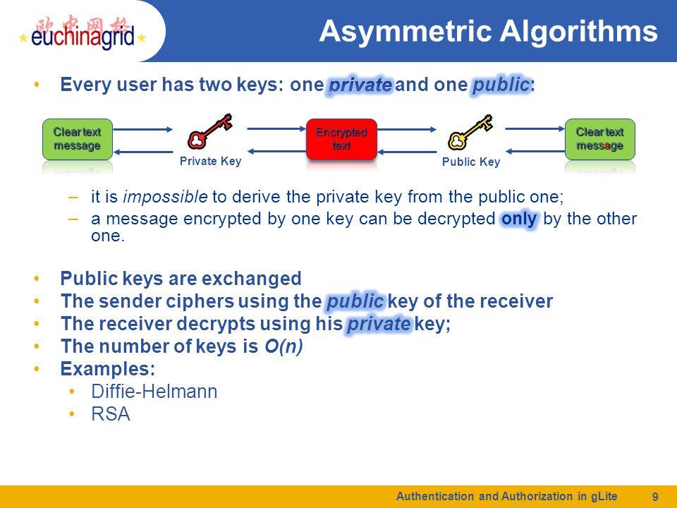 Authentication and Authorization in gLite 10 Asymmetric Algorithm Bob's keys public private Alice's keys publicprivate AliceBob Hello3$rHello AliceBob Hellocy7Hell o 3$r cy7