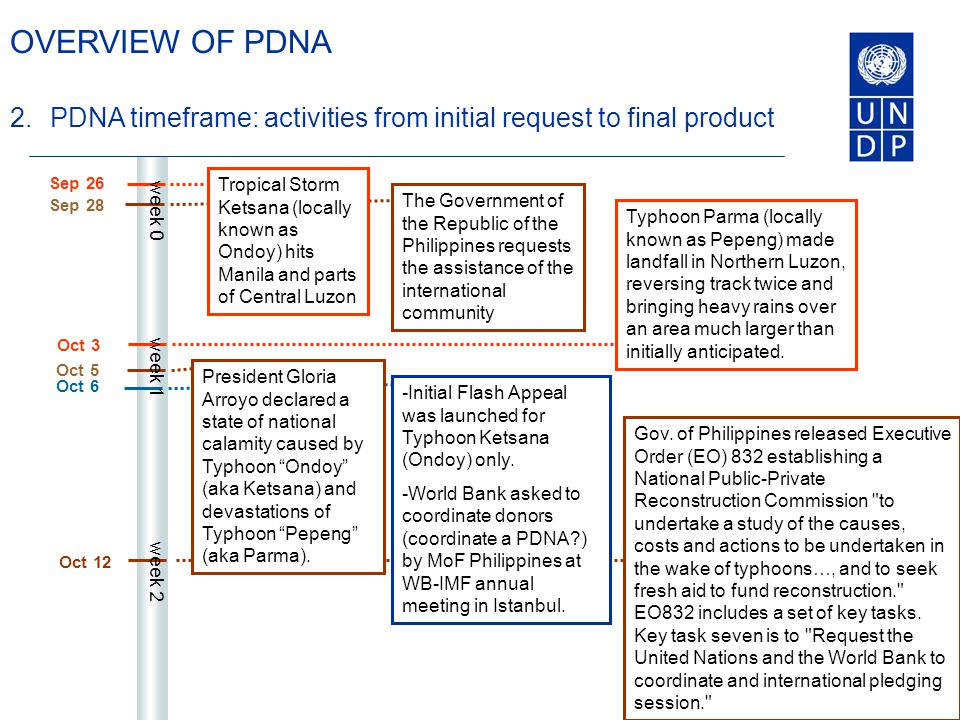 Oct 12 Sep 28 Oct 3 Sep 26 OVERVIEW OF PDNA 2.PDNA timeframe: activities from initial request to final product The Government of the Republic of the Philippines requests the assistance of the international community Tropical Storm Ketsana (locally known as Ondoy) hits Manila and parts of Central Luzon Typhoon Parma (locally known as Pepeng) made landfall in Northern Luzon, reversing track twice and bringing heavy rains over an area much larger than initially anticipated.