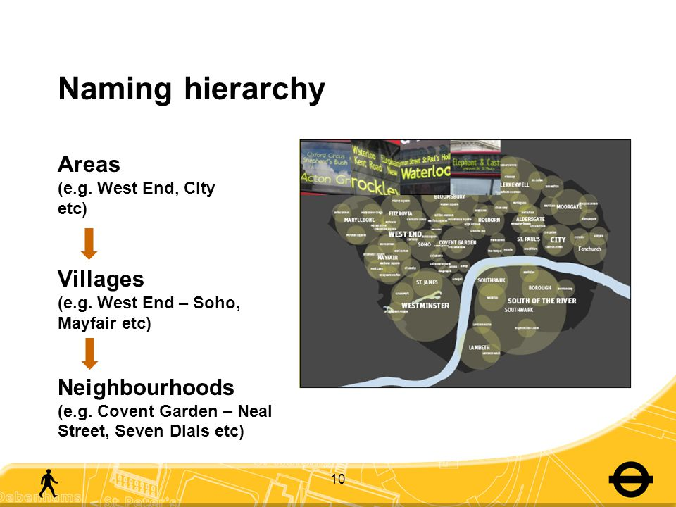 Naming hierarchy Areas (e.g. West End, City etc) Villages (e.g.