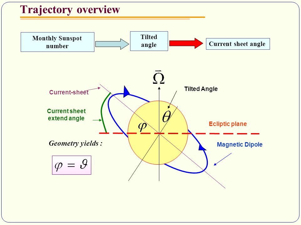 Trajectory overview Monthly Sunspot number Tilted angle Current sheet angle Geometry yields : Tilted Angle Current-sheet Ecliptic plane Magnetic Dipole Current sheet extend angle