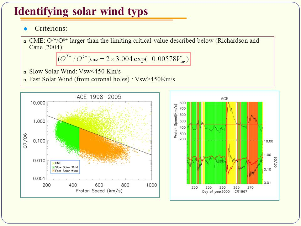 Identifying solar wind typs Criterions:  CME: O 7+ /O 6+ larger than the limiting critical value described below (Richardson and Cane,2004):  Slow Solar Wind: Vsw<450 Km/s  Fast Solar Wind (from coronal holes) : Vsw>450Km/s