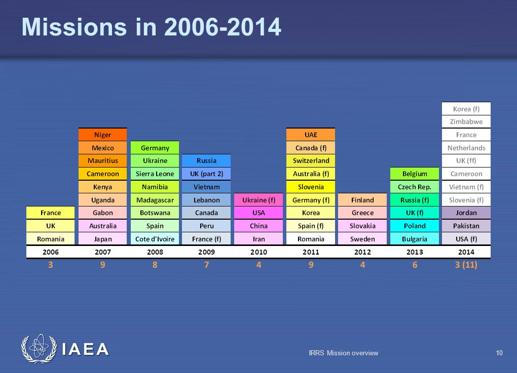 IAEA Missions in 2006-2014 IRRS Mission overview10