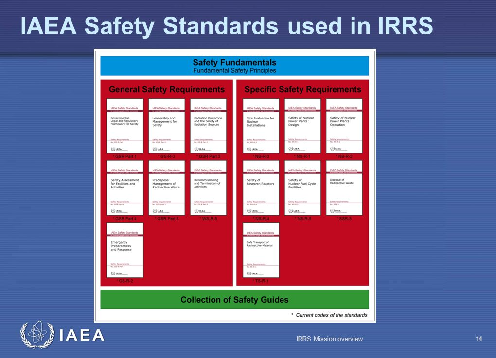 IAEA IAEA Safety Standards used in IRRS IRRS Mission overview14