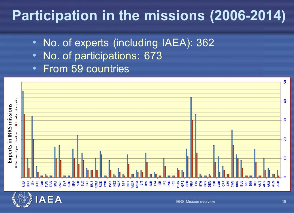 IAEA Participation in the missions (2006-2014) No.