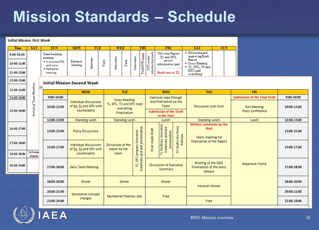 IAEA Mission Standards – Schedule IRRS Mission overview30