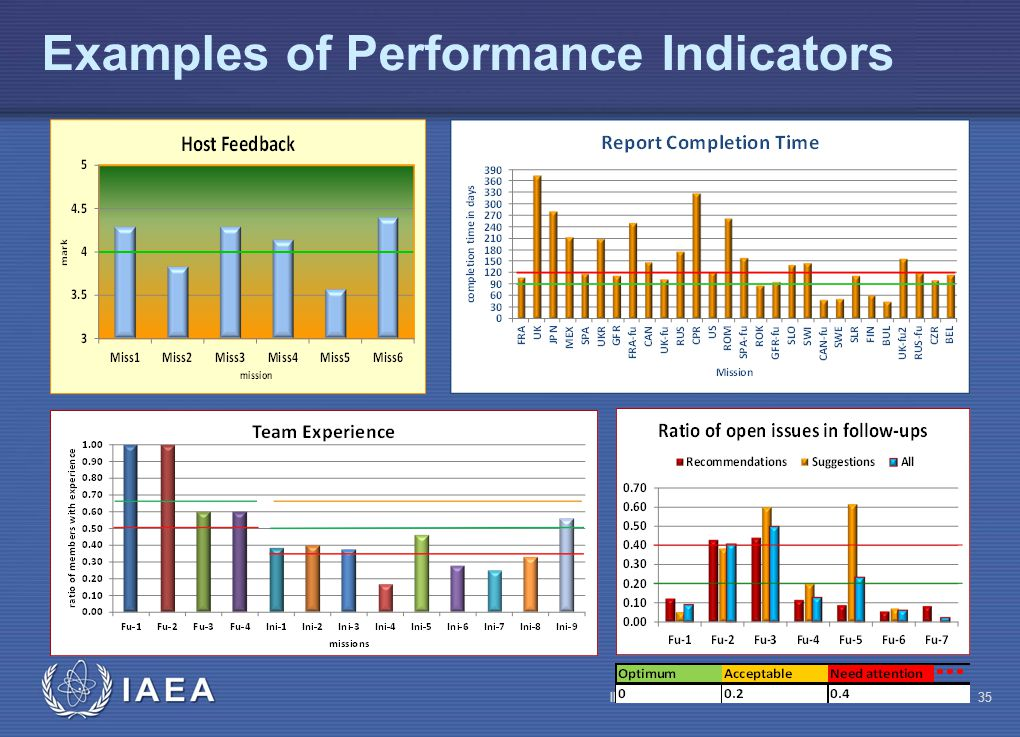 IAEA Examples of Performance Indicators IRRS Mission overview35