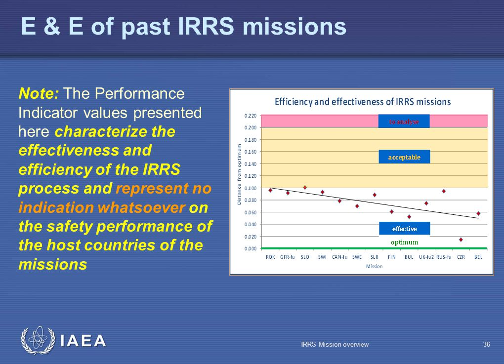 IAEA E & E of past IRRS missions Note: The Performance Indicator values presented here characterize the effectiveness and efficiency of the IRRS process and represent no indication whatsoever on the safety performance of the host countries of the missions IRRS Mission overview36