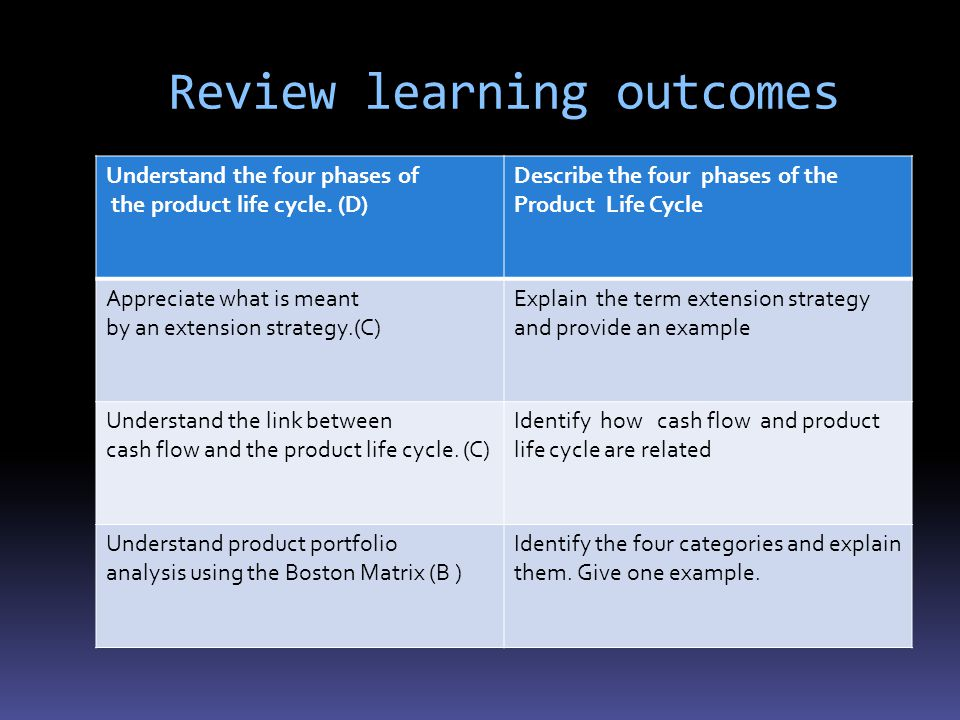 Review learning outcomes Understand the four phases of the product life cycle.