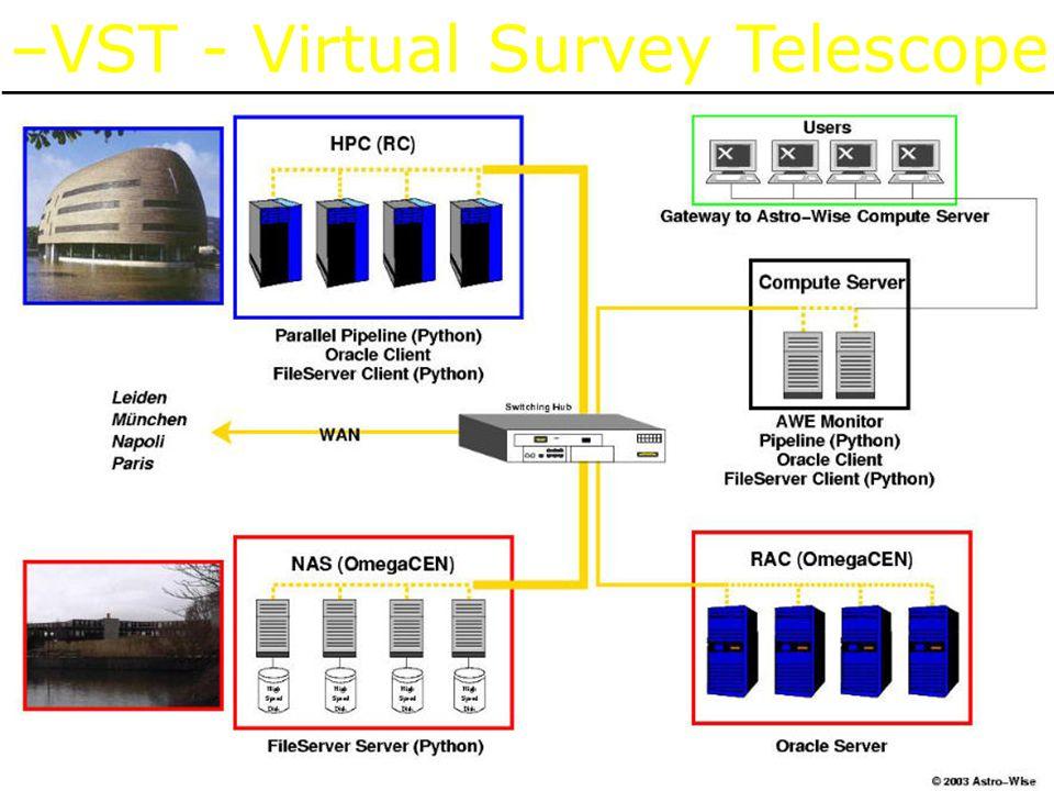 –VST - Virtual Survey Telescope