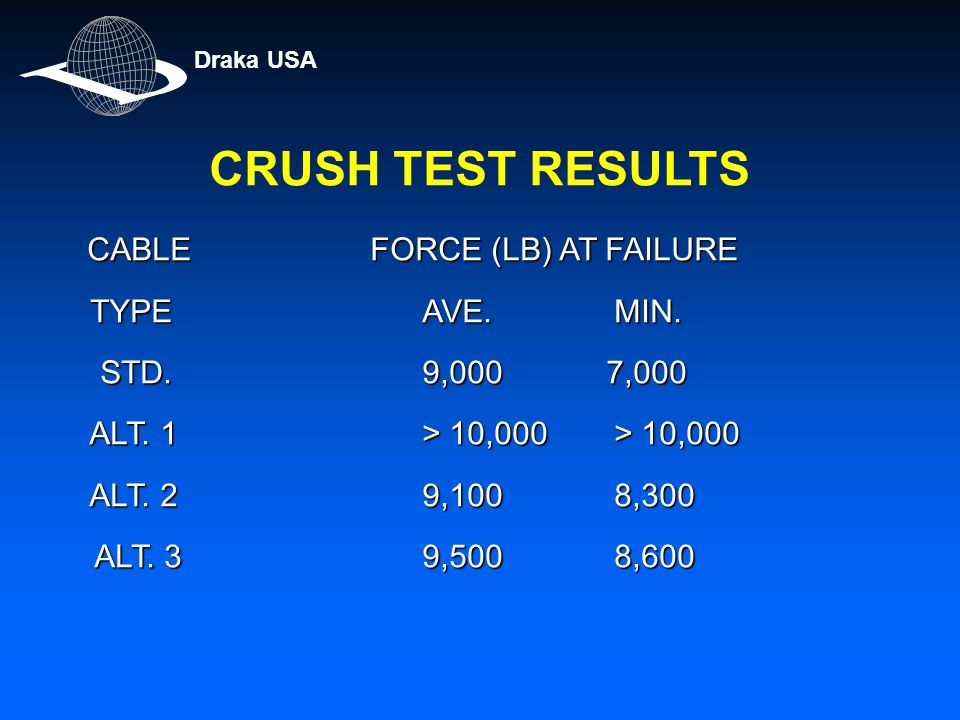 CRUSH TEST RESULTS CABLE FORCE (LB) AT FAILURE TYPE AVE.MIN. TYPE AVE.MIN. STD. 9,000 7,000 STD. 9,000 7,000 ALT. 1> 10,000> 10,000 ALT. 1> 10,000> 10