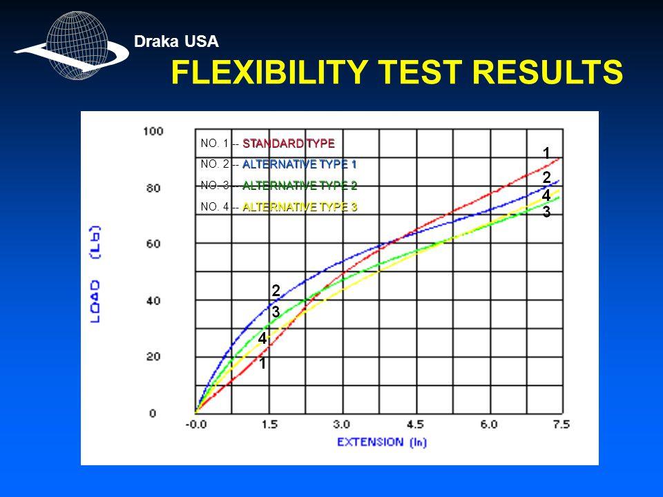 FLEXIBILITY TEST RESULTS Draka USA NO. 1 -- STANDARD TYPE NO.