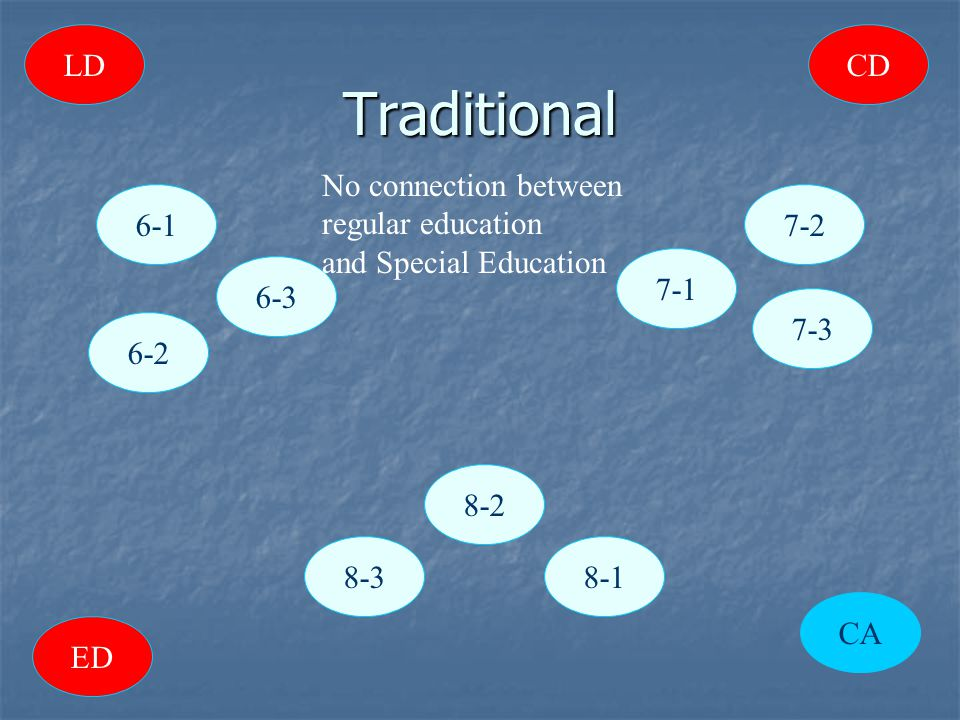 Traditional 6-1 6-3 7-1 7-2 CA 8-3 8-2 8-1 7-3 LD ED CD 6-2 No connection between regular education and Special Education