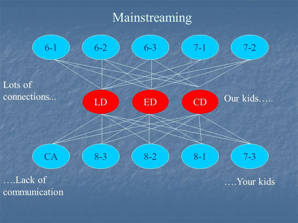 6-17-17-2 CA8-38-28-17-3 LDEDCD 6-2 Mainstreaming Lots of connections...