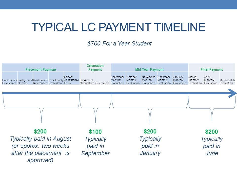 TYPICAL LC PAYMENT TIMELINE Placement Payment Orientation PaymentMid-Year PaymentFinal Payment Host Family Evaluation Background Checks Host Family Re