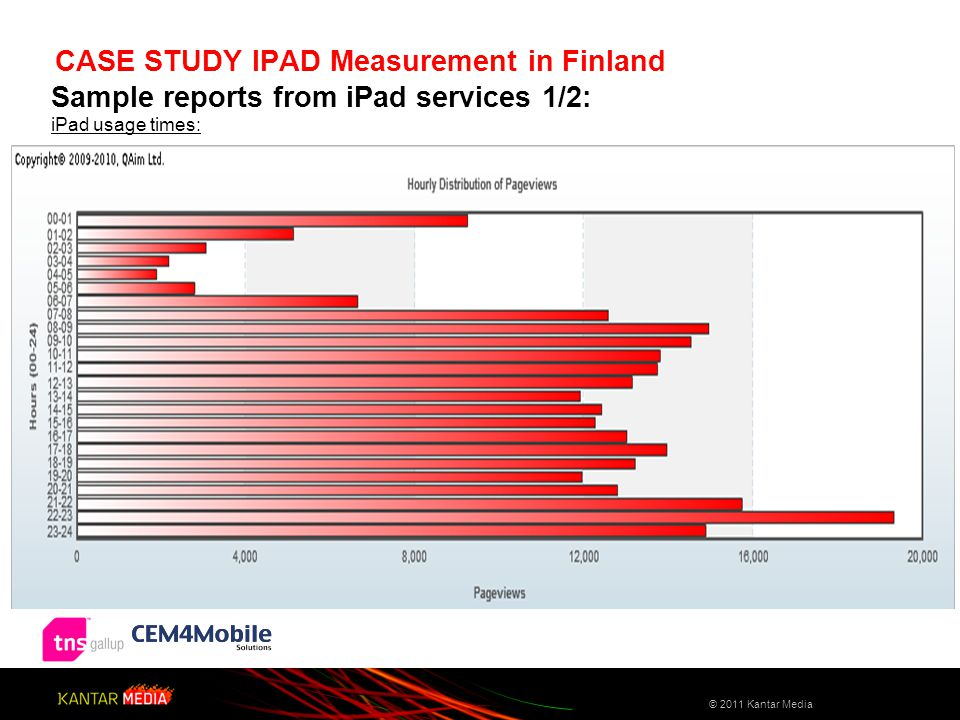 Sample reports from iPad services 1/2: iPad usage times: CASE STUDY IPAD Measurement in Finland © 2011 Kantar Media