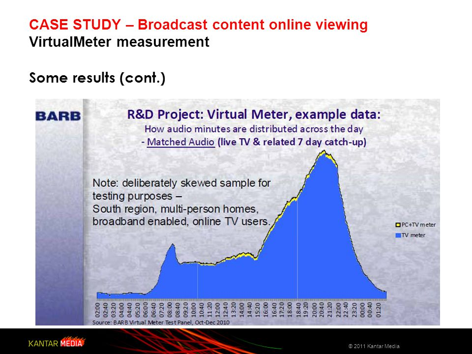 Some results (cont.) CASE STUDY – Broadcast content online viewing VirtualMeter measurement © 2011 Kantar Media