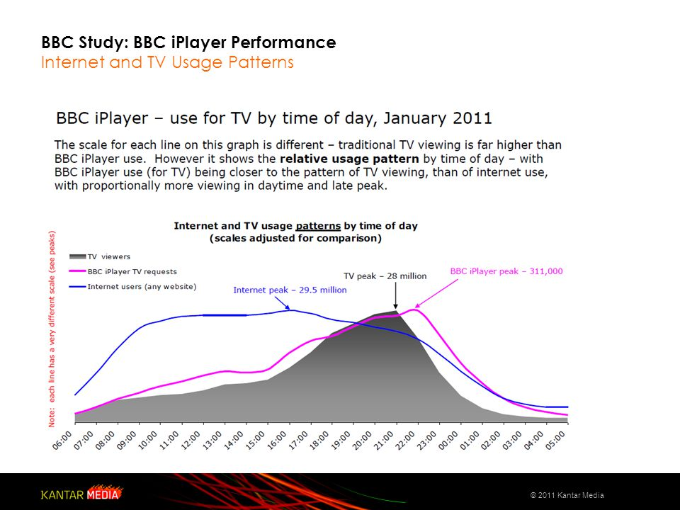 BBC Study: BBC iPlayer Performance Internet and TV Usage Patterns © 2011 Kantar Media