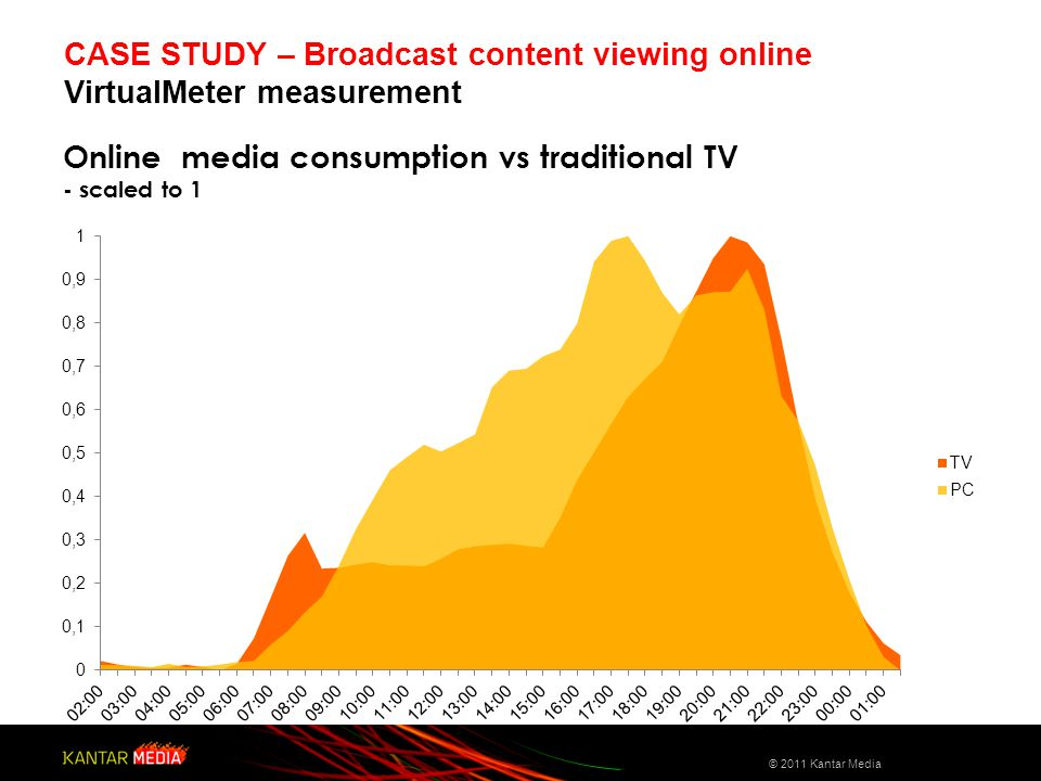 Online media consumption vs traditional TV - scaled to 1 CASE STUDY – Broadcast content viewing online VirtualMeter measurement © 2011 Kantar Media