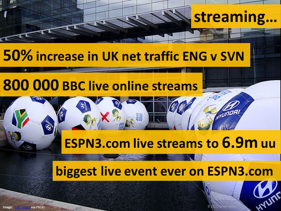 streaming… 50% increase in UK net traffic ENG v SVN Image: warrenski via Flickrwarrenski 800 000 BBC live online streams ESPN3.com live streams to 6.9