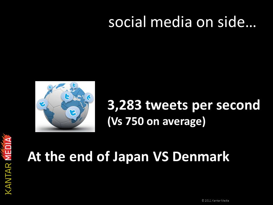 social media on side… 3,283 tweets per second (Vs 750 on average) © 2011 Kantar Media At the end of Japan VS Denmark
