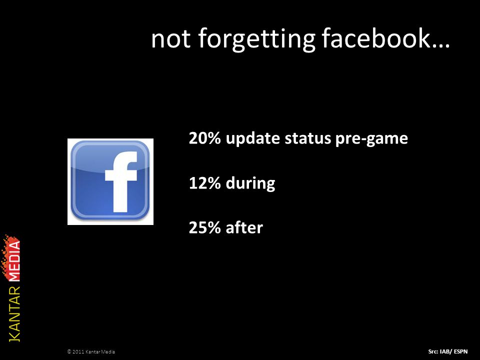 not forgetting facebook… 20% update status pre-game 12% during 25% after Src: IAB/ ESPN © 2011 Kantar Media