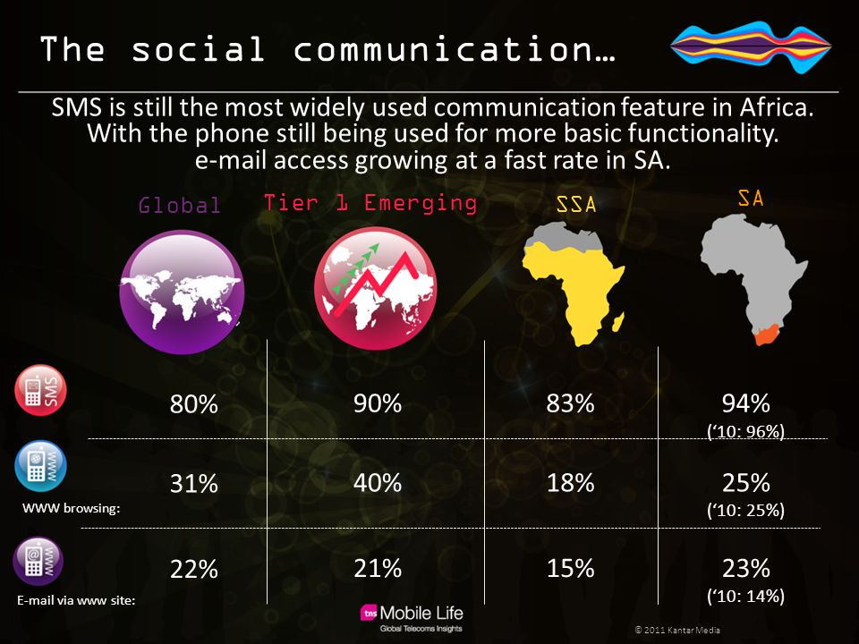 The social communication… 80% 83%94% ('10: 96%) 90% SMS is still the most widely used communication feature in Africa. With the phone still being used