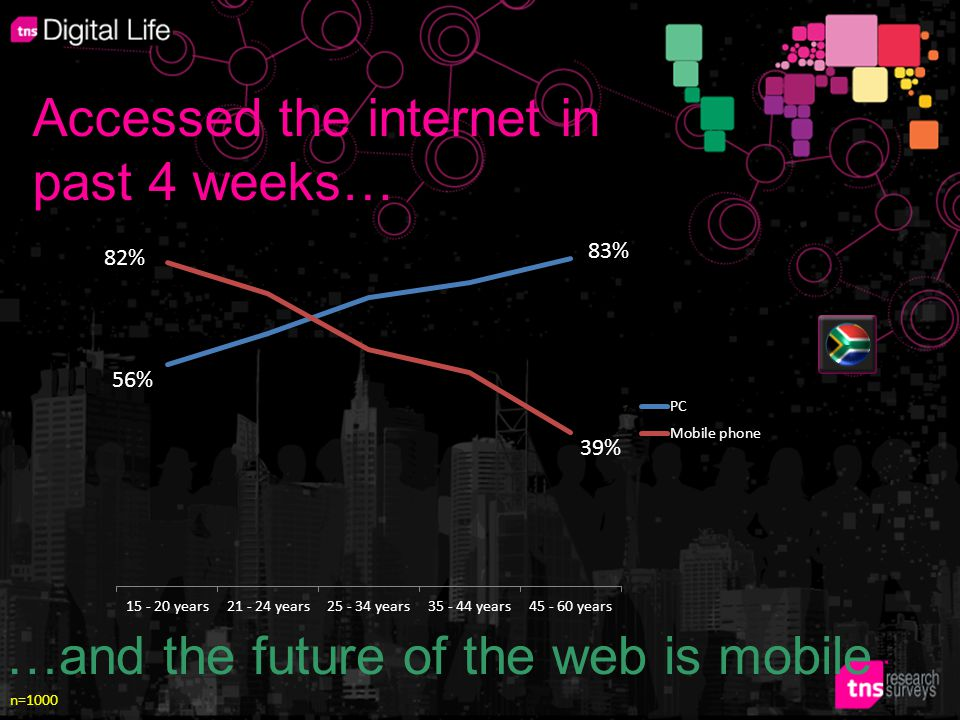 …and the future of the web is mobile Accessed the internet in past 4 weeks… 56% 82% 83% 39% n=1000