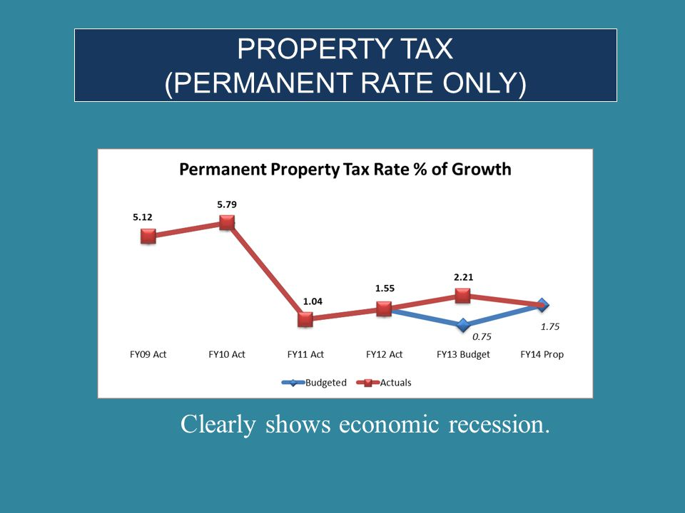 PROPERTY TAX (PERMANENT RATE ONLY) Clearly shows economic recession.
