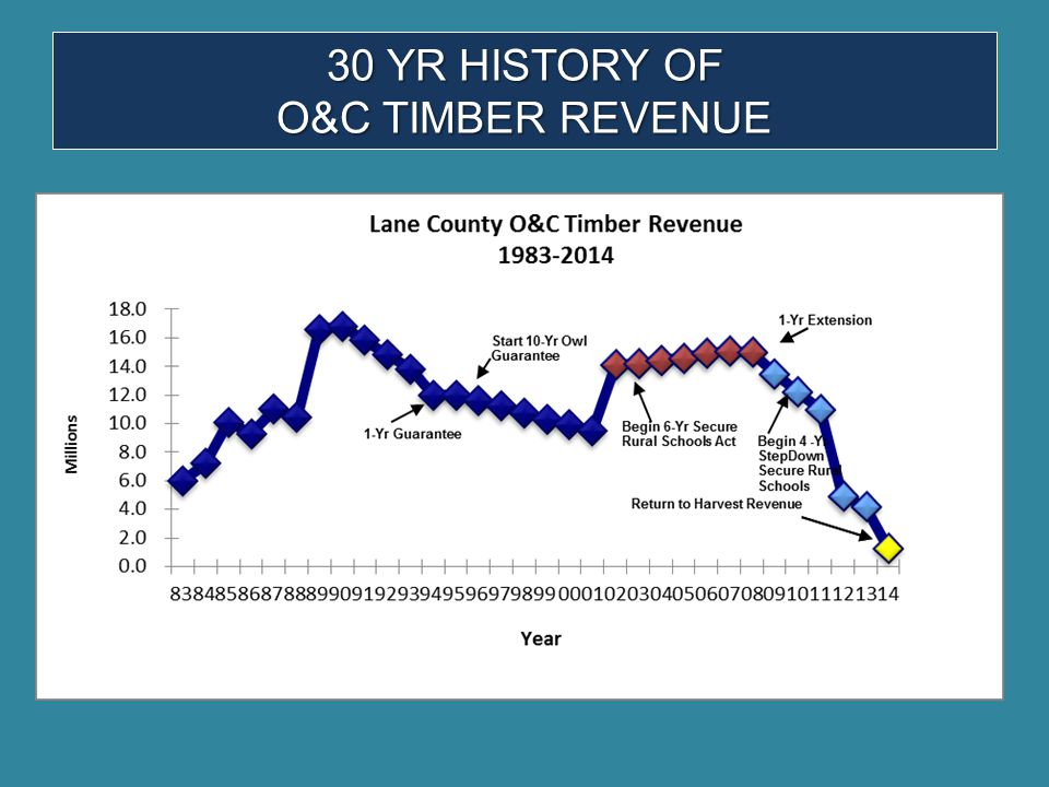 30 YR HISTORY OF O&C TIMBER REVENUE