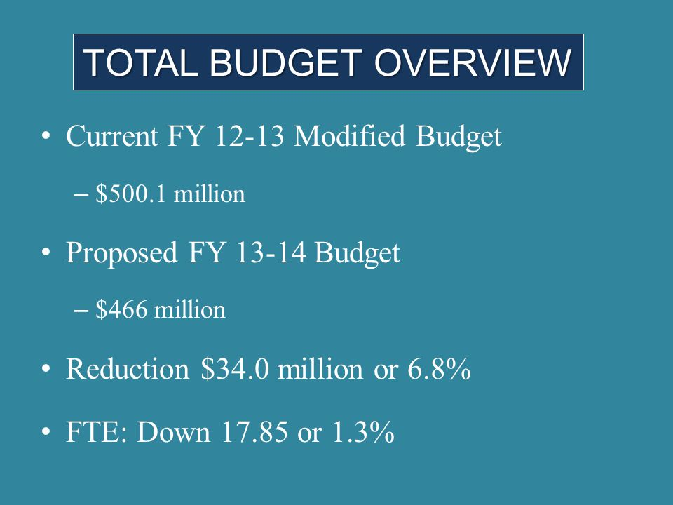 TOTAL BUDGET OVERVIEW Current FY 12-13 Modified Budget – $500.1 million Proposed FY 13-14 Budget – $466 million Reduction $34.0 million or 6.8% FTE: D