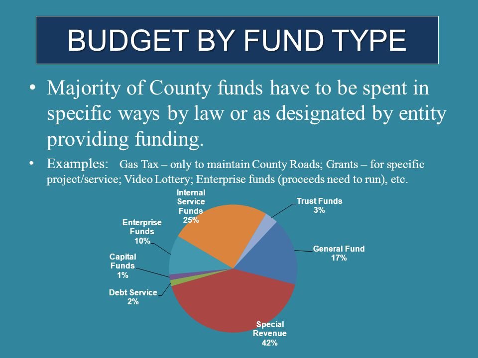 Majority of County funds have to be spent in specific ways by law or as designated by entity providing funding. Examples: Gas Tax – only to maintain C