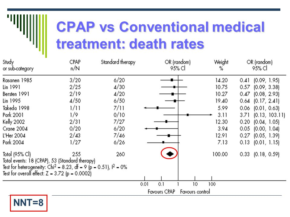 CPAP vs Conventional medical treatment: death rates NNT=8