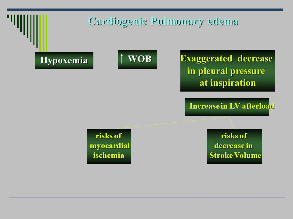 Role of NIV in CPE due to LV diastolic dysfunction
