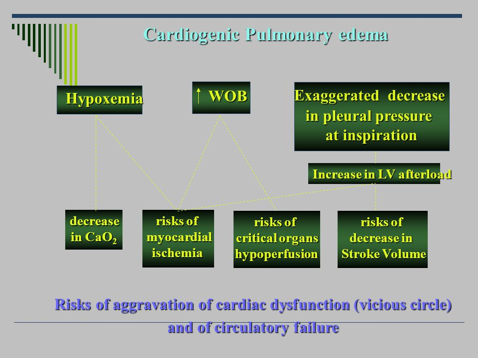 How can positive pressure ventilation improve cardiac dysfunction and circulatory failure in patients with cardiogenic pulmonary edema?