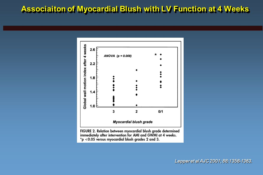 Associaiton of Myocardial Blush with LV Function at 4 Weeks Lepper et al AJC 2001; 88:1358-1363.