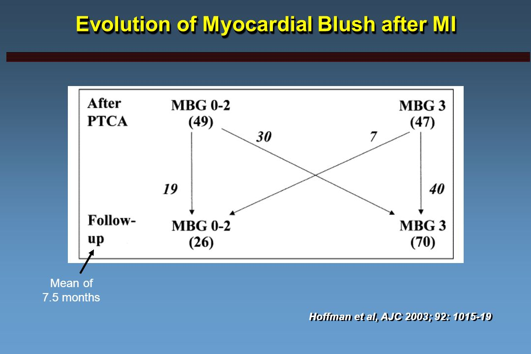 Evolution of Myocardial Blush after MI 2.8% Hoffman et al, AJC 2003; 92: 1015-19 Mean of 7.5 months