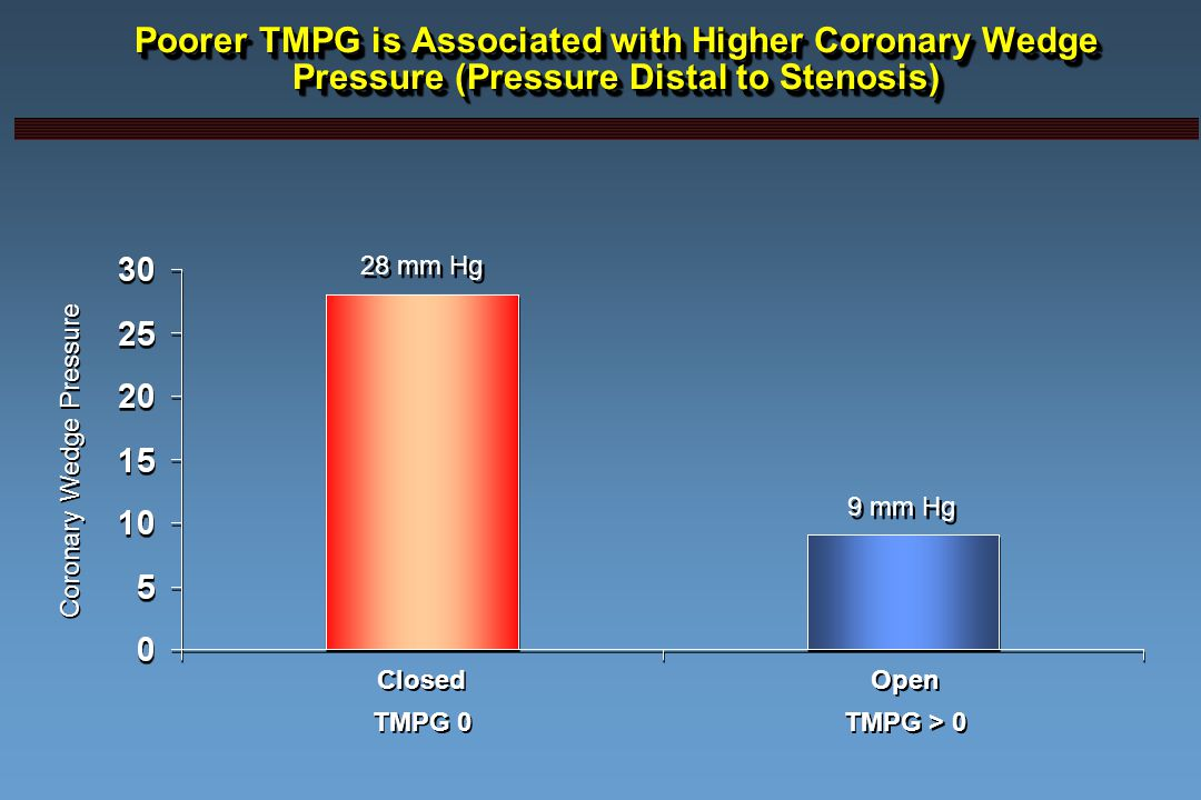 Poorer TMPG is Associated with Higher Coronary Wedge Pressure (Pressure Distal to Stenosis) Coronary Wedge Pressure Closed TMPG 0 Closed TMPG 0 Open TMPG > 0 Open TMPG > 0 28 mm Hg 9 mm Hg