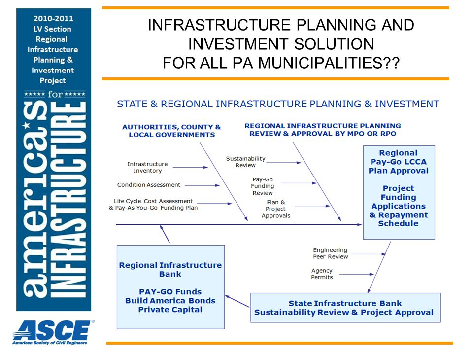INFRASTRUCTURE PLANNING AND INVESTMENT SOLUTION FOR ALL PA MUNICIPALITIES