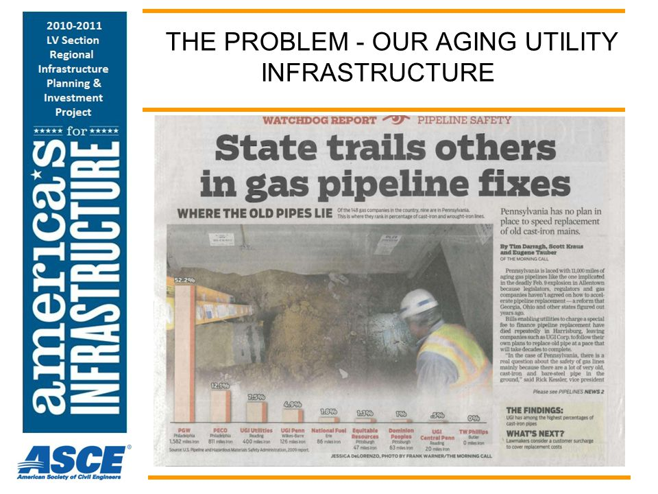 THE PROBLEM - OUR AGING UTILITY INFRASTRUCTURE
