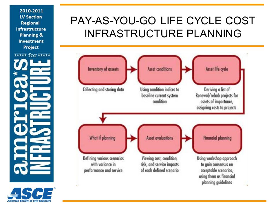 PAY-AS-YOU-GO LIFE CYCLE COST INFRASTRUCTURE PLANNING