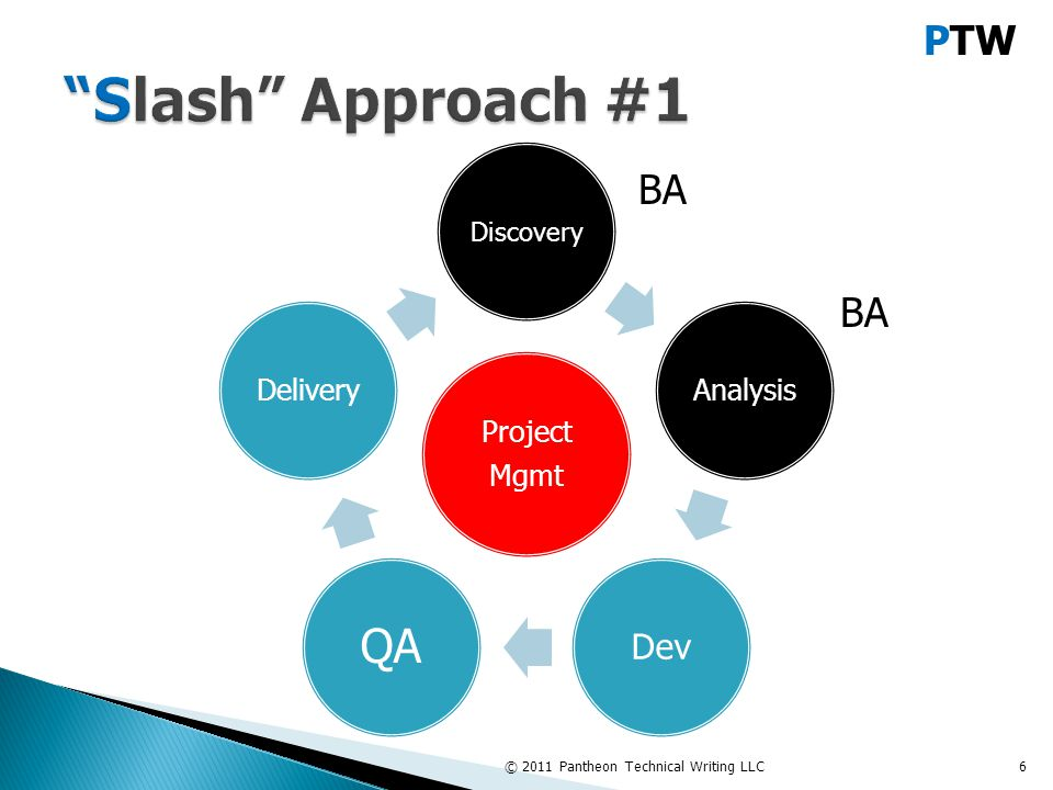 PTW Discovery Analysis Dev QA Delivery © 2011 Pantheon Technical Writing LLC7 BA Project Mgmt