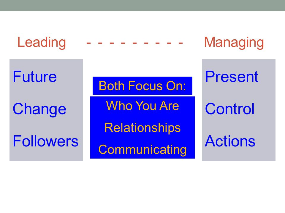 Leading - - - - - - - - - Managing Future Change Followers Present Control Actions Both Focus On: Who You Are Relationships Communicating