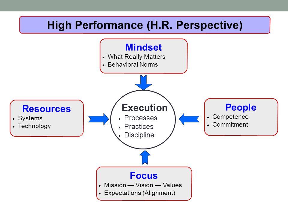 Focus  Mission — Vision — Values  Expectations (Alignment) People  Competence  Commitment Mindset  What Really Matters  Behavioral Norms High Performance (H.R.